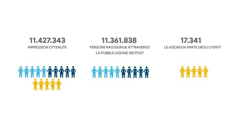 la campagna in oggetto di co-branding sui social media ha raggiunto 11.427.343 impression con un numero di 11.361.838 utenti profilati che hanno effettuato 17.341 call-to-action sui differenti target di campagna